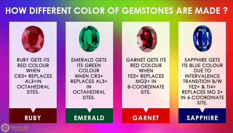Chemical Composition That Makes Different Color Of Gemstone